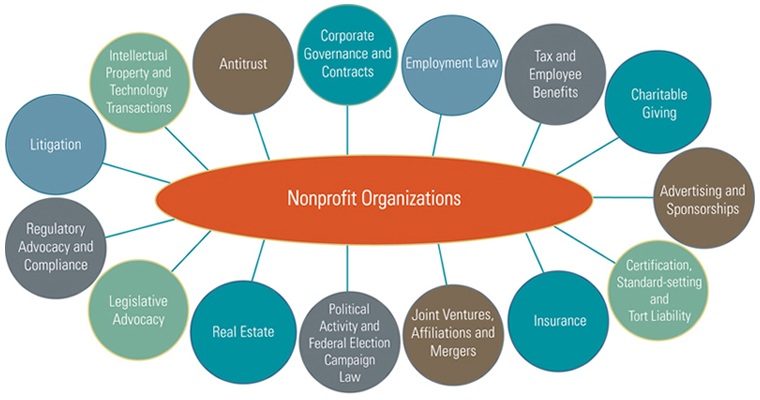 ... Non-Profit Organizational Chart templates - Free Templates Download