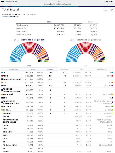Resultados de las elecciones generales de junio de 2016