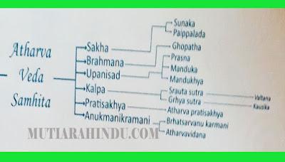 Atharva Veda Samhita