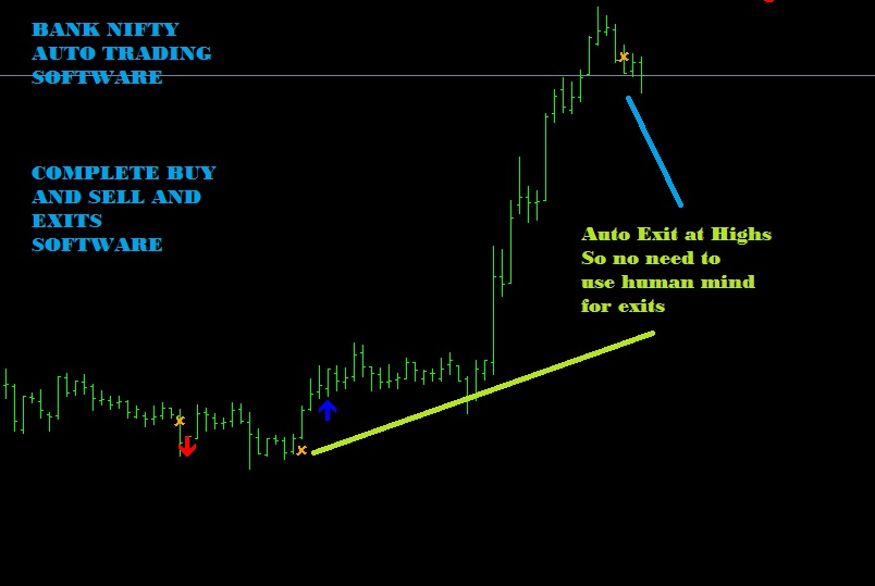 Best Technical Analysis Software For Indian Stock Market Free for Dummies