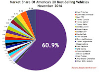 USA best selling autos market share chart November 2016