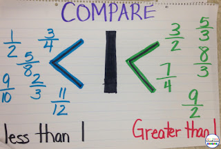 visual way to represent fractions that are less than and greater than one.