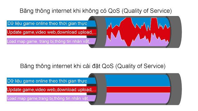 Băng thông internet khi cài đặt QoS