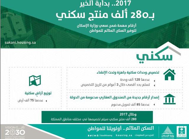 بوابة سكني للاستعلام عن الدفعة 11 من المستفيدين من الدعم السكني | وزارة الإسكان وصندوق التنمية العقاري