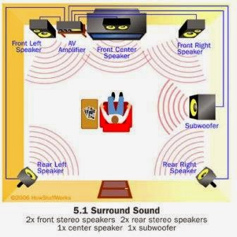 rangkaian surround system