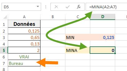 Utilisation de la fonction MINA