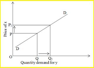Positive-cross-elasticity-of-demand