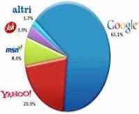 SEO posizionamento Yahoo Google