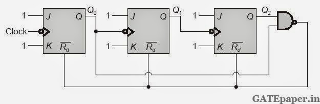Gate 2018 previous solutions video lectures for free march 2015 gate 2015 ece questions on digital circuits with solutions 1 the circuit shown consists of jk flip flops each with an active low asynchronous reset malvernweather Image collections