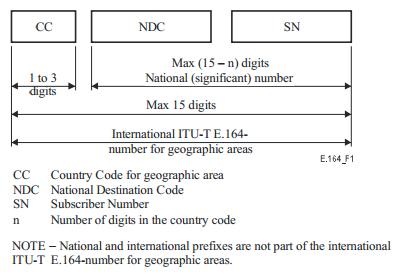 Ken's Unified Communications Blog: Service Number Formatting