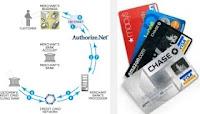 Como Cartões de Crédito Funcionam Realmente?