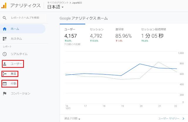 Google Analyticsの見方