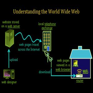 Penjelasan singkat mengenai Apa itu WWW (World Wide Web)