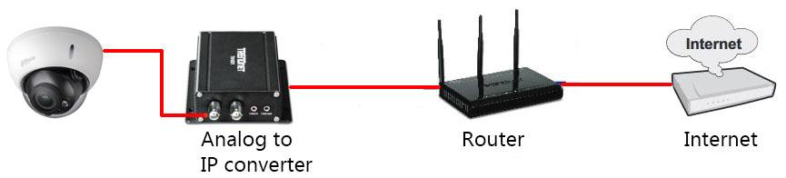 Analog to IP camera