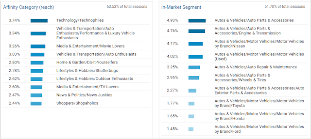 The SkyLife Affinity Categories and in-Market Segments from Google Analytics