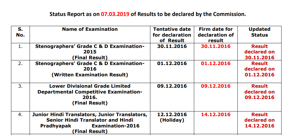 SSC Status Report as on 7th March 2019 of Results to be declared by the Commission