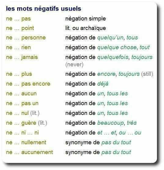 Przeczenie - gramatyka 6 - Francuski przy kawie