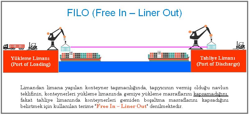 Free In - Liner Out (FI-LO veya FILO) | Lojistik