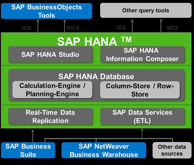 SAP HANA: sap hana certification questions
