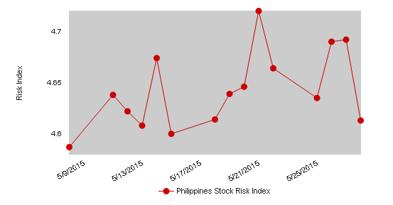 Philippines Stock Risk Index May 28, 2015