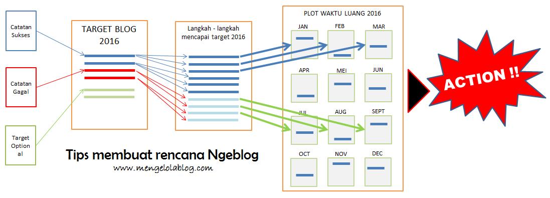 Tips Membuat rencana ngeblog