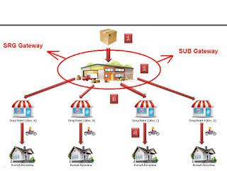 Penjelasan lengkap tentang istilah SRG gateway dan SUB gateway