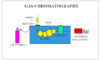 TEXTBOOK : GAS CHROMATOGRAPHY – BIOCHEMICALS, NARCOTICS AND ESSENTIAL OILS