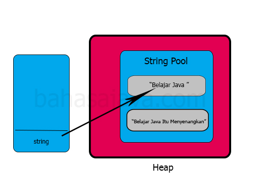 immutable string pada Java
