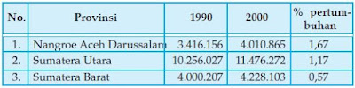 Struktur, Tingkat Laju Pertumbuhan Penduduk serta Usaha dan Upaya Untuk Mengatasi Dampak atau Akibat dari Ledakan Penduduk Indonesia