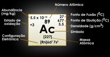 Actínio (Ac)