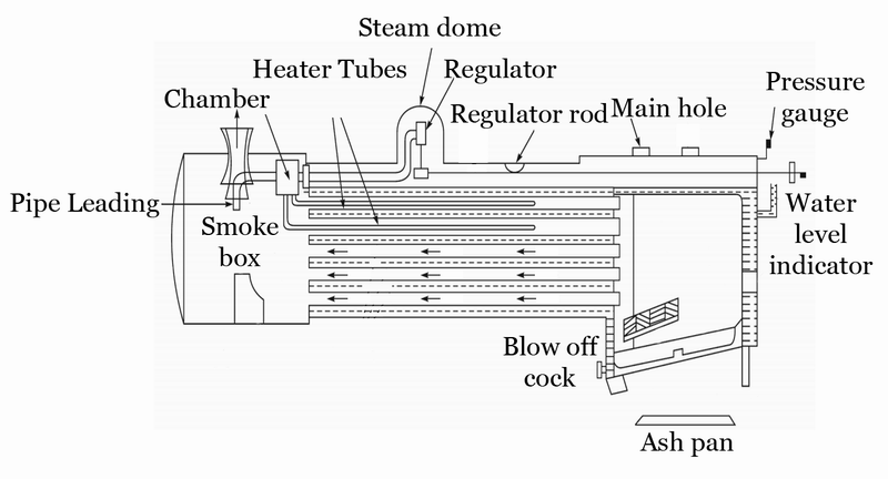 Mechanical Technology: Locomotive Boiler