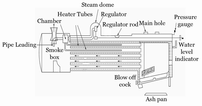 Mechanical Technology: Locomotive Boiler