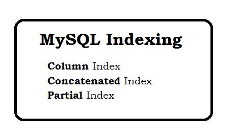 MySQL Indexing