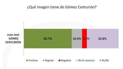 """el 50,7% dijo que tiene una imagen positiva de Gómez Centurión, contra un 10,9% que tiene una visión """"regular"""" y apenas el 5,1% que contestó """"negativa""""."""