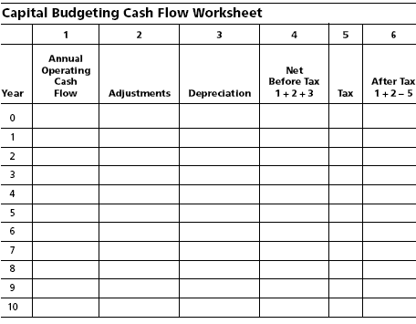 risk and return relationship in capital budgeting we use cash