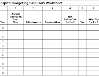 Financial Accounting Amp Taxation Capital Budgeting Model