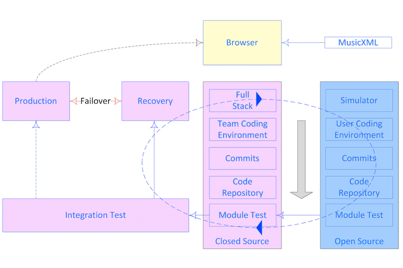Music Aggregator Platform Visualisation Integration Process. #VisualFutureOfMusic #WorldMusicInstrumentsAndTheory