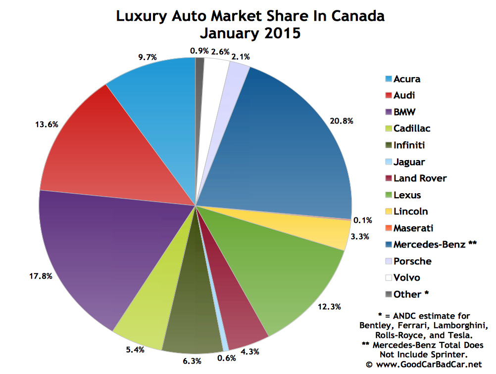 Canada luxury auto brand market share chart January 2015
