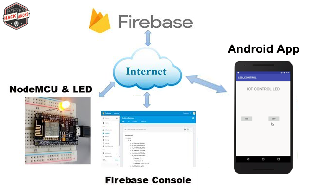 IOT with Firebase : Control Led with Android App #Part3