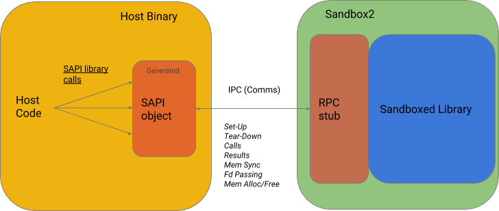 - sapi overview - Google Online Security Blog: Open-sourcing Sandboxed API