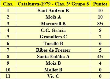 Clasificación final de la liga de Catalunya 1979 - 3ª Categoría - Grupo 6