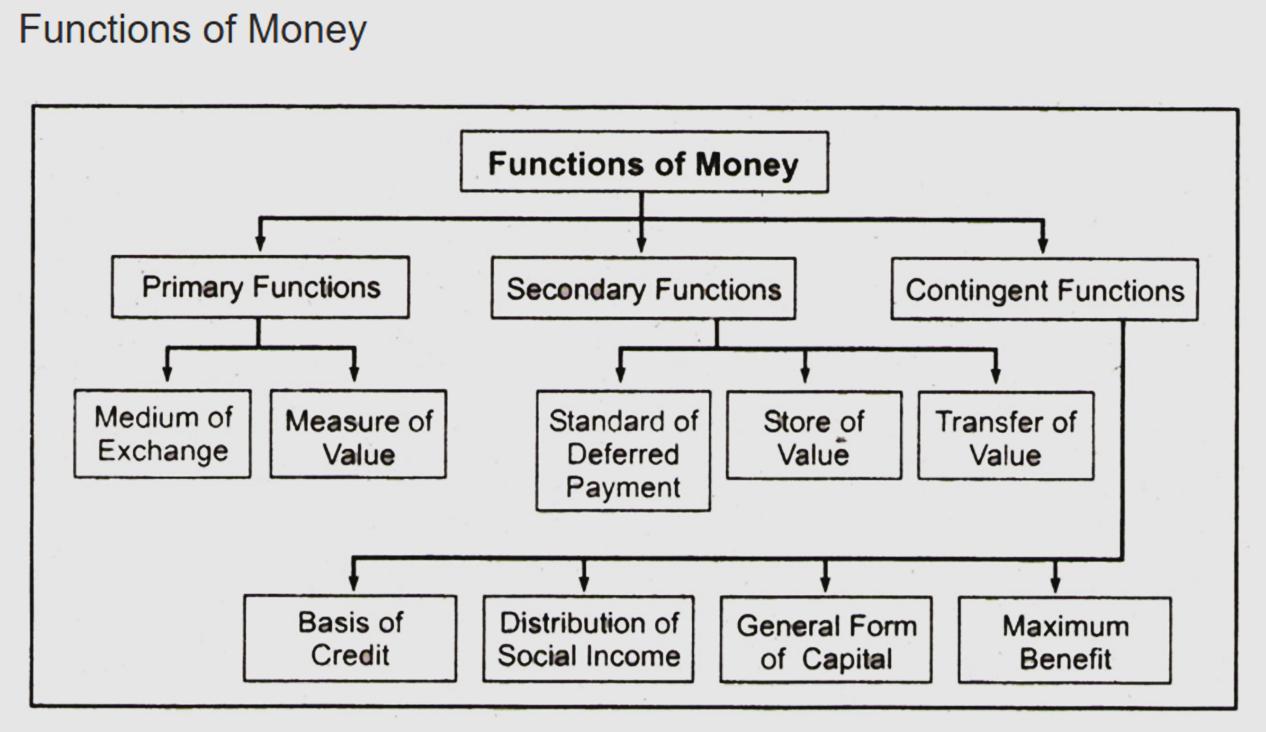 4 functions of money