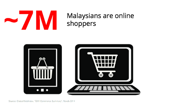 Around 7 million Malaysians shop online monthly