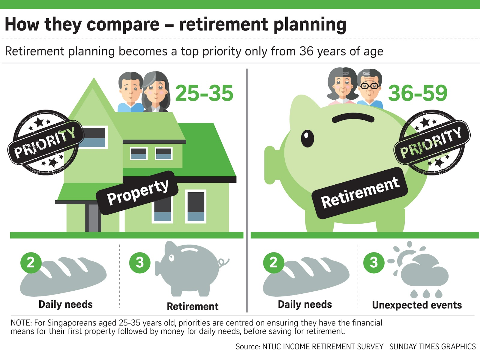 if only singaporeans stopped to think financial planning new