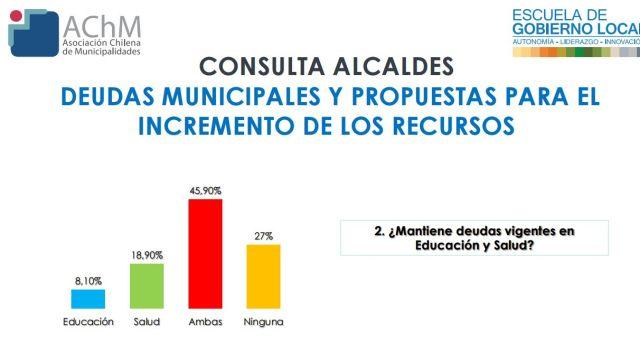 81% de las municipalidades incrementaron sus deudas con la pandemia