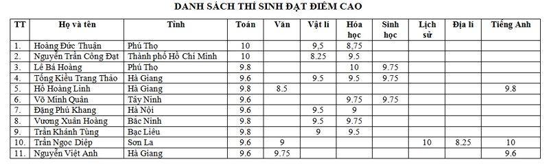 Phổ điểm từng môn thi, Phổ điểm khối thi, Thống kê điểm thi - Kỳ thi THPT Quốc gia 2018