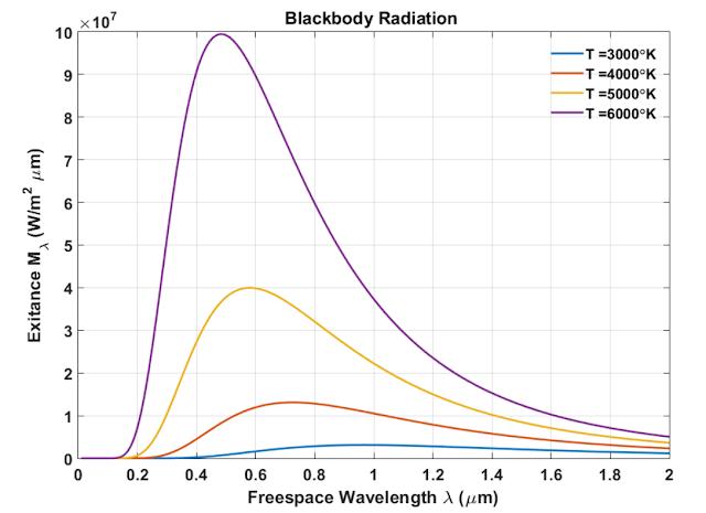 wavelength%2Bspectrum.PNG