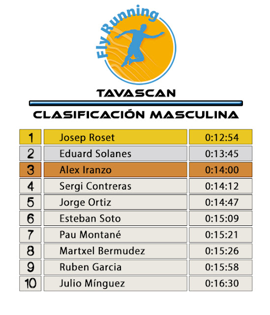 Clasificación Masculina - Fly Running Series Tavascan