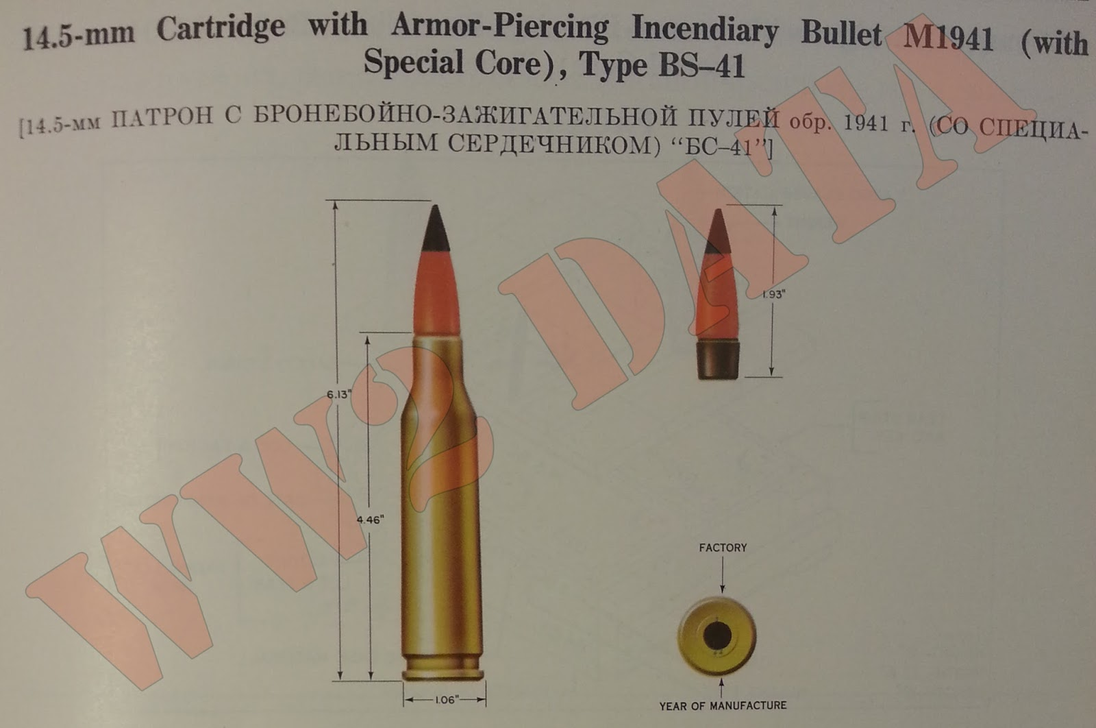 WW2 Equipment Data: Soviet Explosive Ordnance - 14 5mm