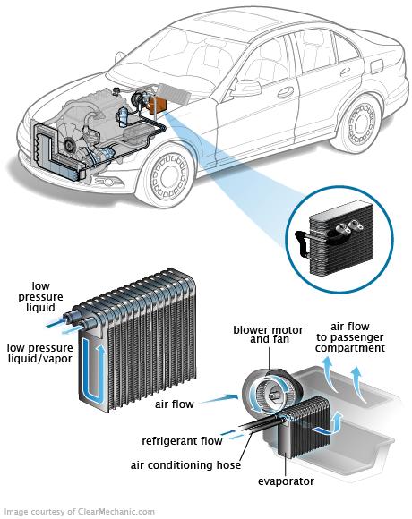 MegaPower Bosch Car Service, Jammu: Car AC Evaporator (Cooling Coil) inside Blower needs